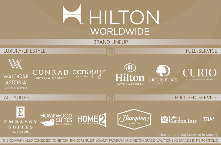 HiltonWorldwide_Brands